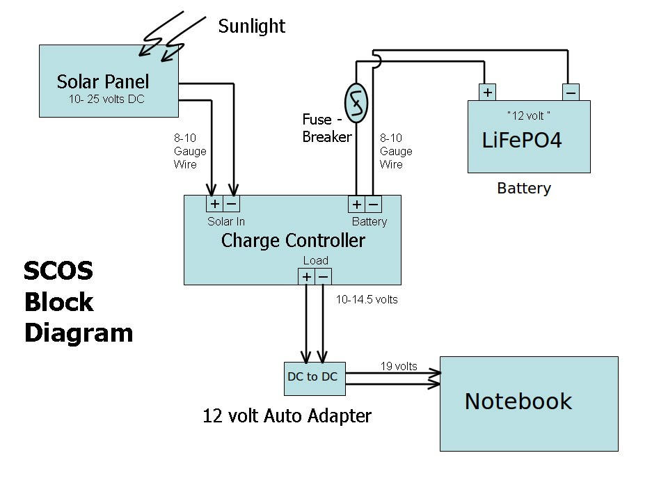SCOS Block Diagram 2b