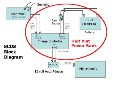 Half Pint Block Diagram