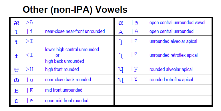 Other Non Ipa Vowels
