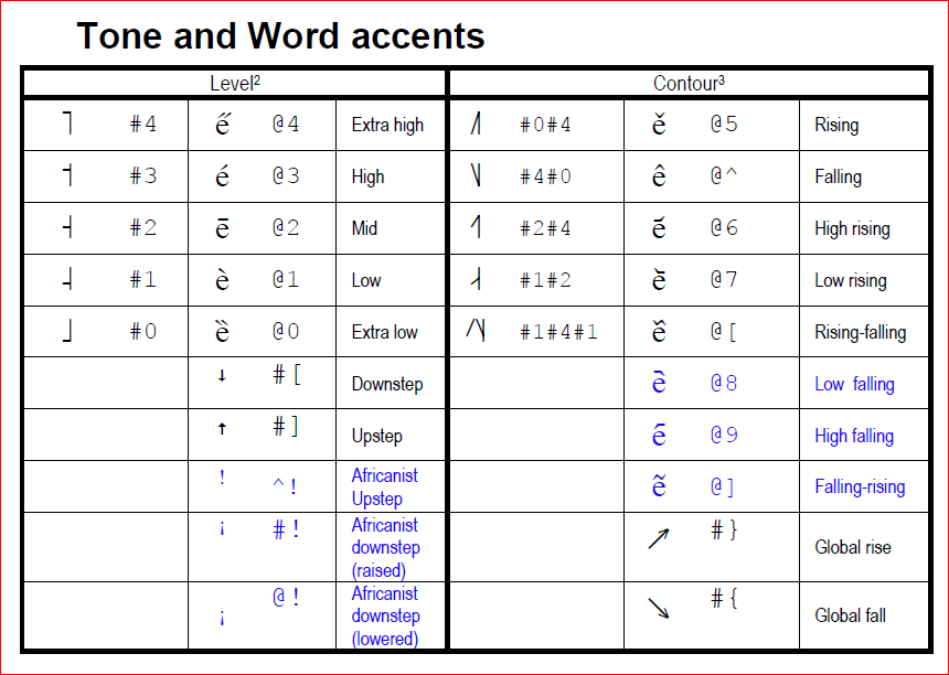 Tone And Word Accents