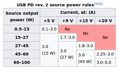 Usb Power Spec Chart